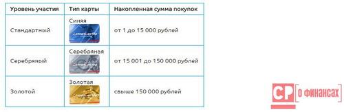 Бонусные карты Спортмастер - условия