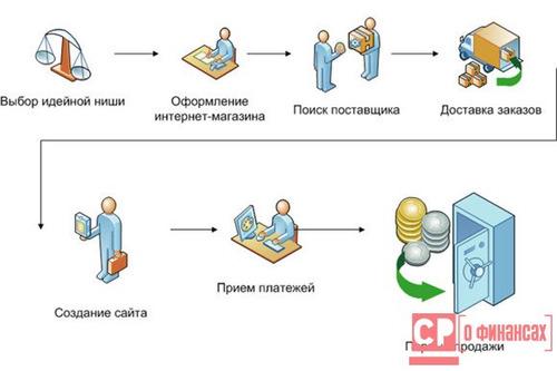 Схема создания Интернет-магазина