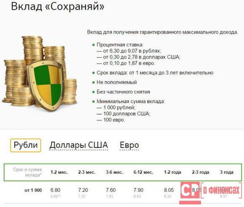 Пенсионный процент по вкладам в сбербанке потребительская корзина россии 2005