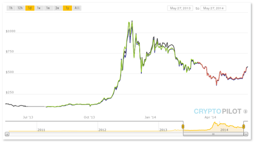 Один биткоин в долларах учебники форекс скачать