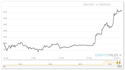 Курс рубль биткоин онлайн график личный кабинет альфа форекс не работает